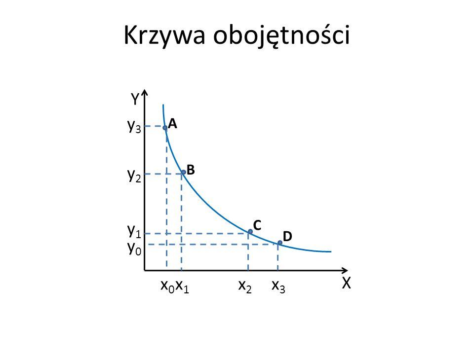 Krzywa obojętności X x1 Y x2 x0 x3 y0 y1 y2 y3 A B C D