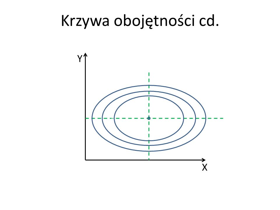 Krzywa obojętności cd. X Y c