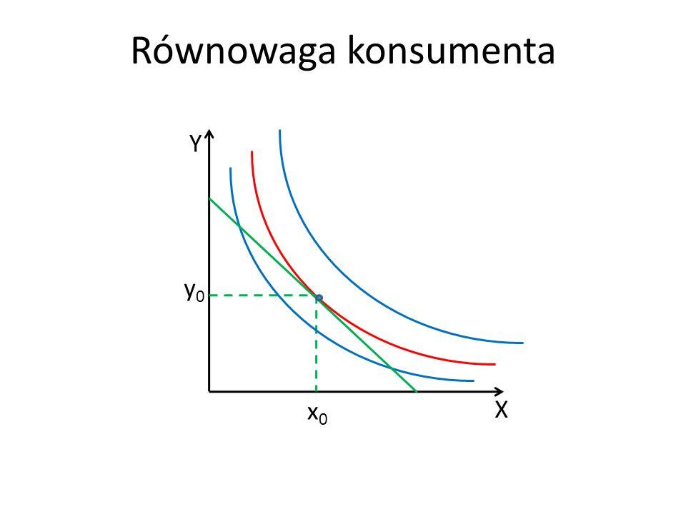 Równowaga konsumenta X Y x0 y0