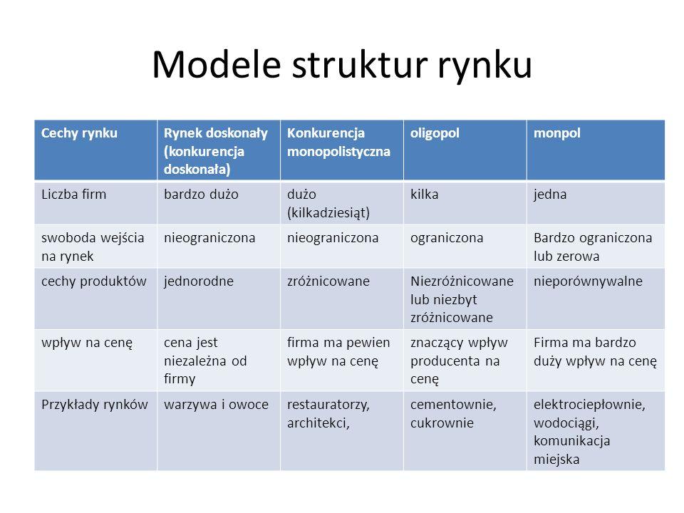Modele struktur rynku Cechy rynku