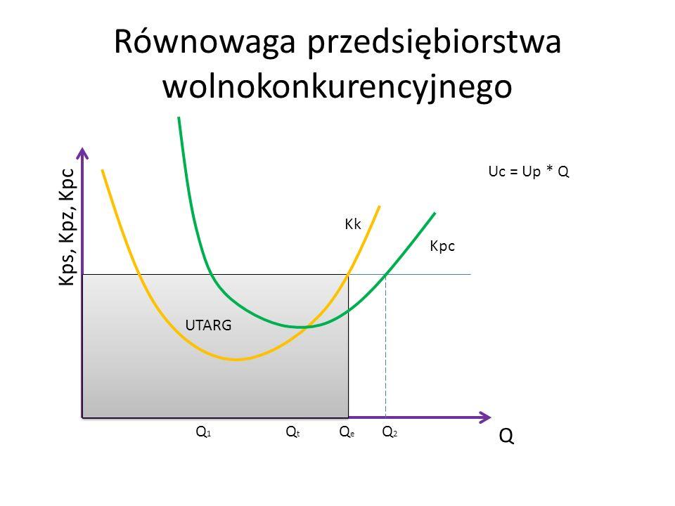 Równowaga przedsiębiorstwa wolnokonkurencyjnego