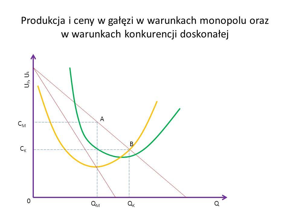 Produkcja i ceny w gałęzi w warunkach monopolu oraz w warunkach konkurencji doskonałej