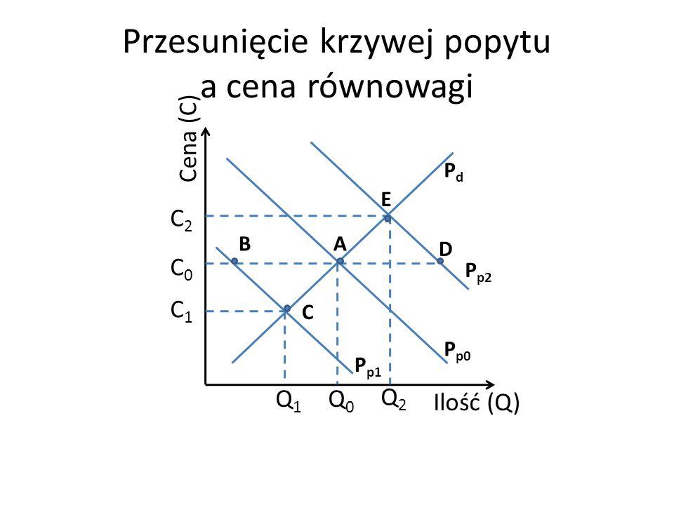 Przesunięcie krzywej popytu a cena równowagi
