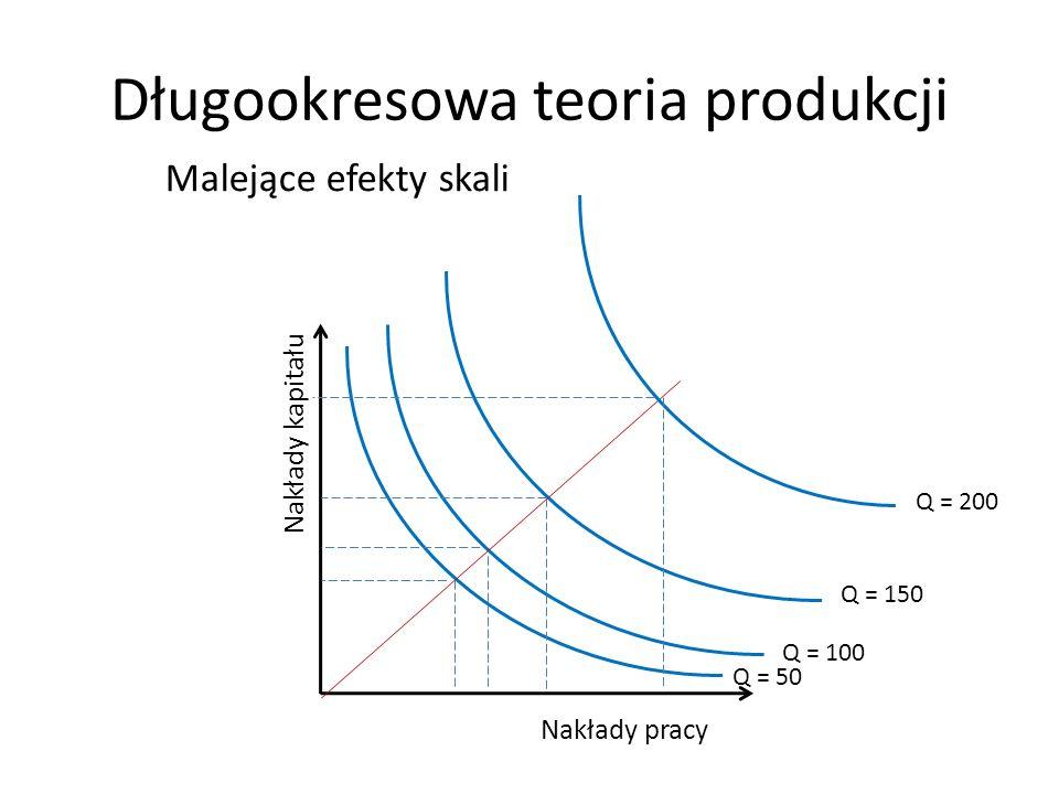 Długookresowa teoria produkcji