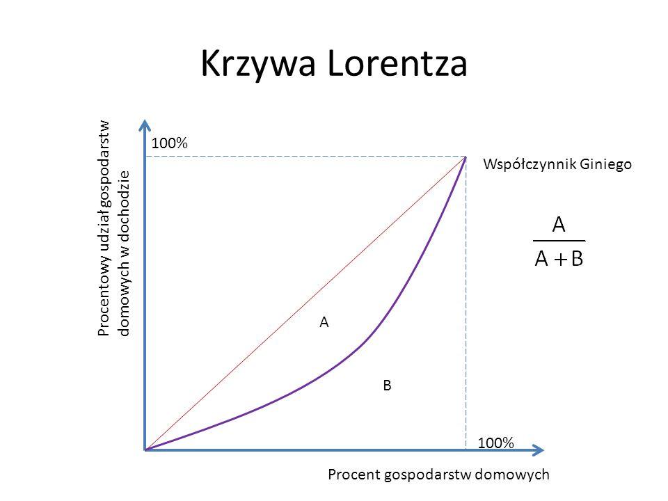 Krzywa Lorentza Procentowy udział gospodarstw domowych w dochodzie
