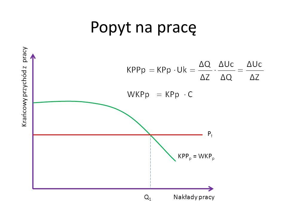 Popyt na pracę Krańcowy przychód z pracy Pł KPPp = WKPp Q1