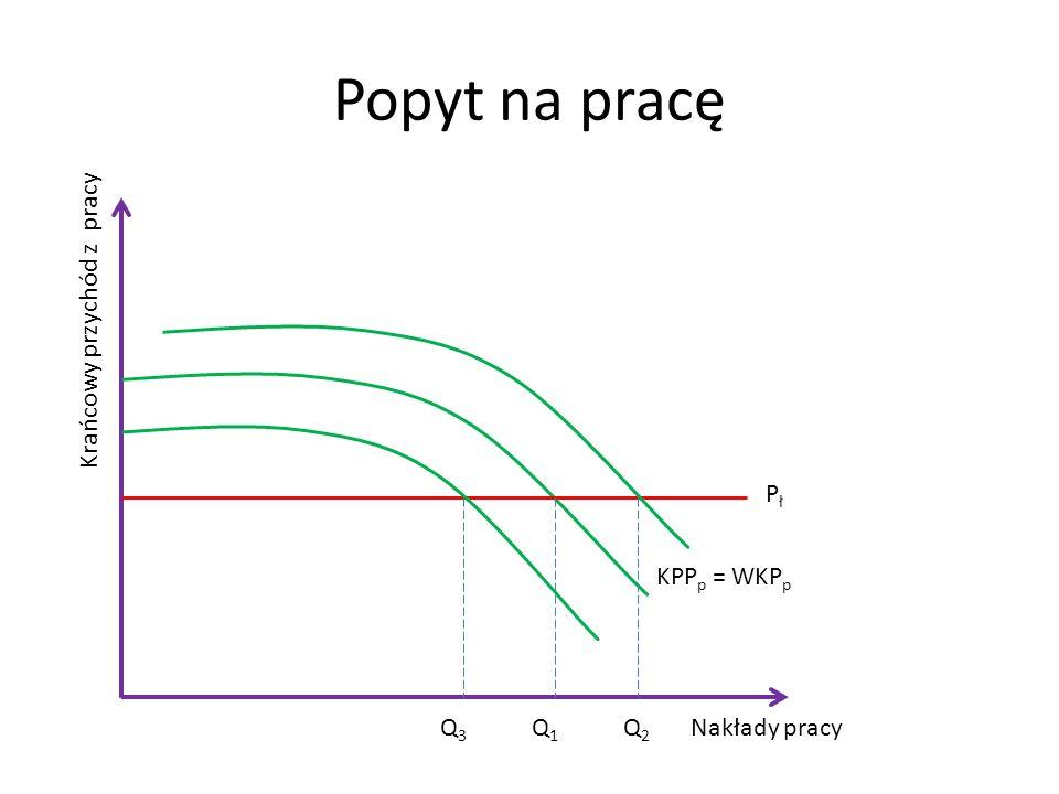 Popyt na pracę Krańcowy przychód z pracy Pł KPPp = WKPp Q3 Q1 Q2