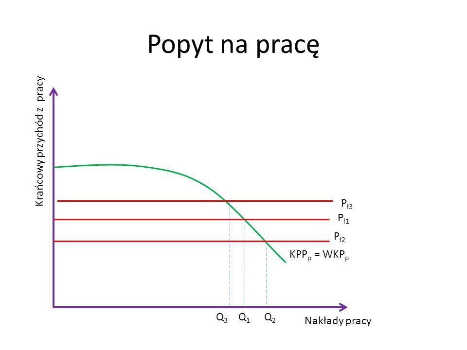 Popyt na pracę Krańcowy przychód z pracy Pł3 Pł1 Pł2 KPPp = WKPp Q3 Q1