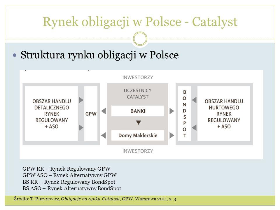 Rynek obligacji w Polsce - Catalyst