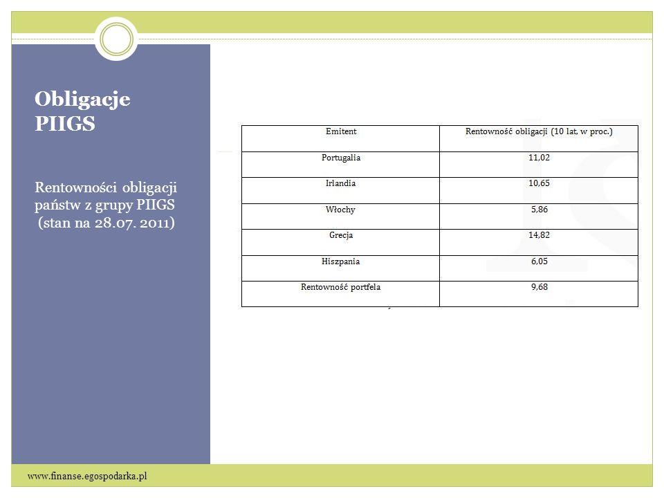 Obligacje PIIGS Rentowności obligacji państw z grupy PIIGS (stan na 28.07.