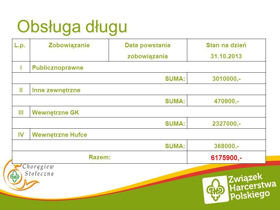Obsługa długu 6175900,- L.p. Zobowiązanie Data powstania zobowiązania