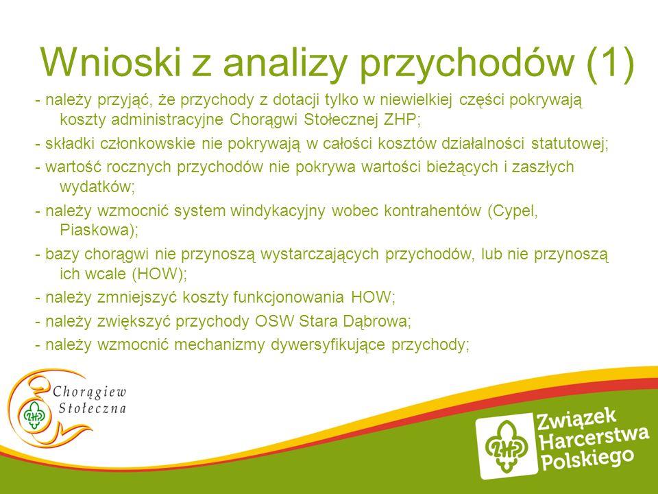 Wnioski z analizy przychodów (1)