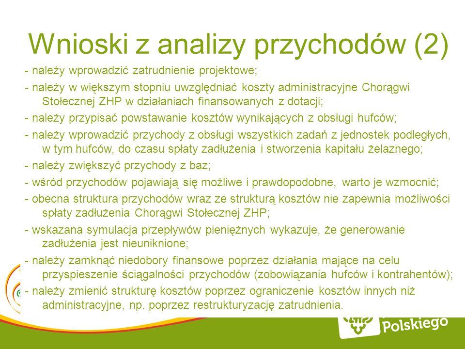 Wnioski z analizy przychodów (2)