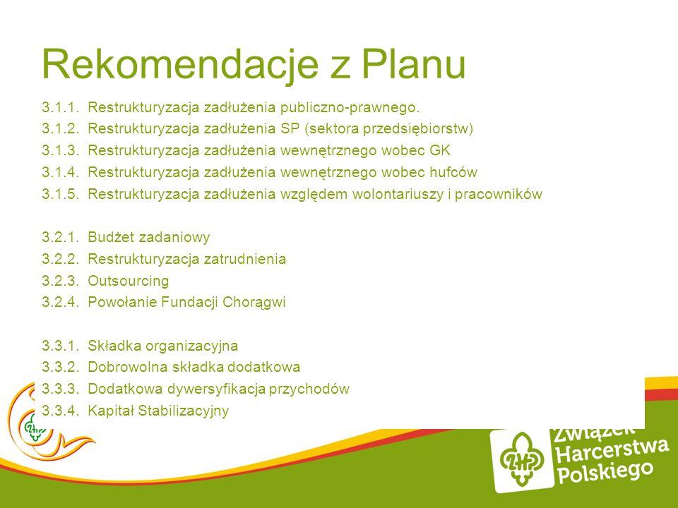 Rekomendacje z Planu 3.1.1. Restrukturyzacja zadłużenia publiczno-prawnego. 3.1.2. Restrukturyzacja zadłużenia SP (sektora przedsiębiorstw)