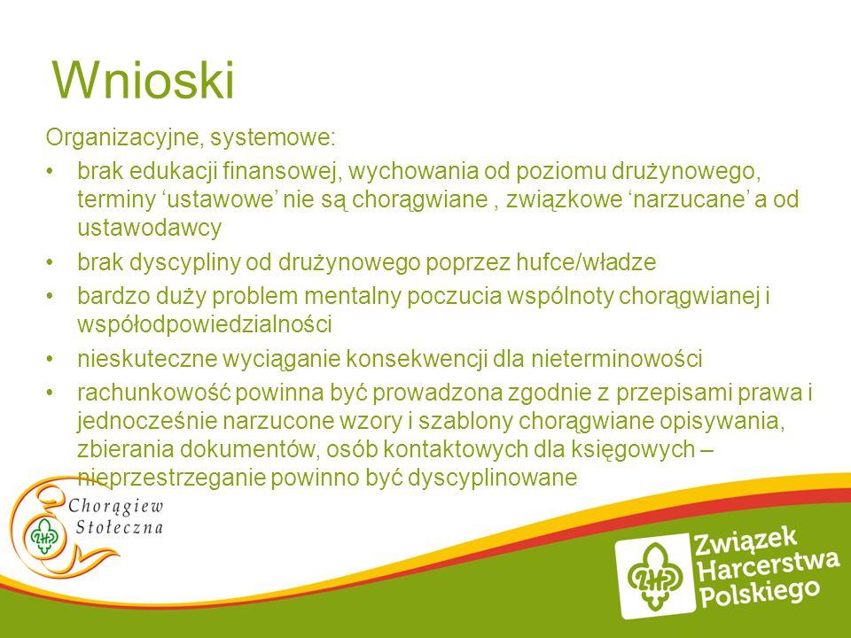 Wnioski Organizacyjne, systemowe: