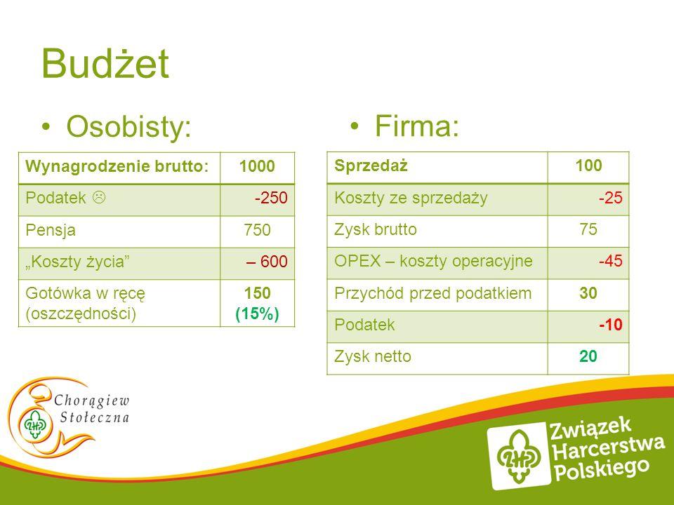Budżet Osobisty: Firma: Wynagrodzenie brutto: 1000 Podatek  -250