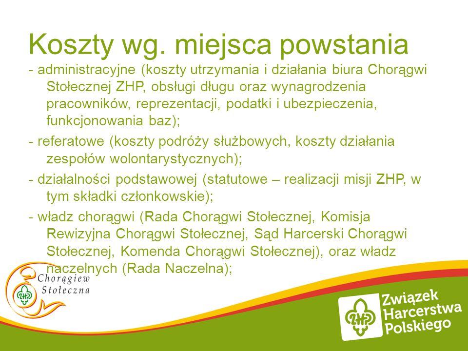 Koszty wg. miejsca powstania