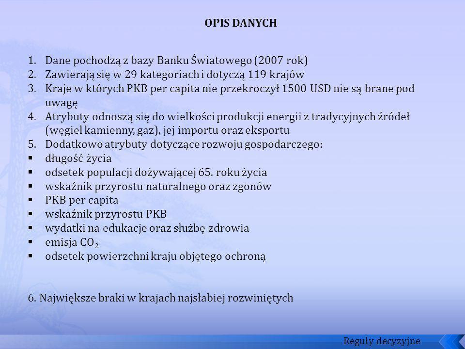 Dane pochodzą z bazy Banku Światowego (2007 rok)