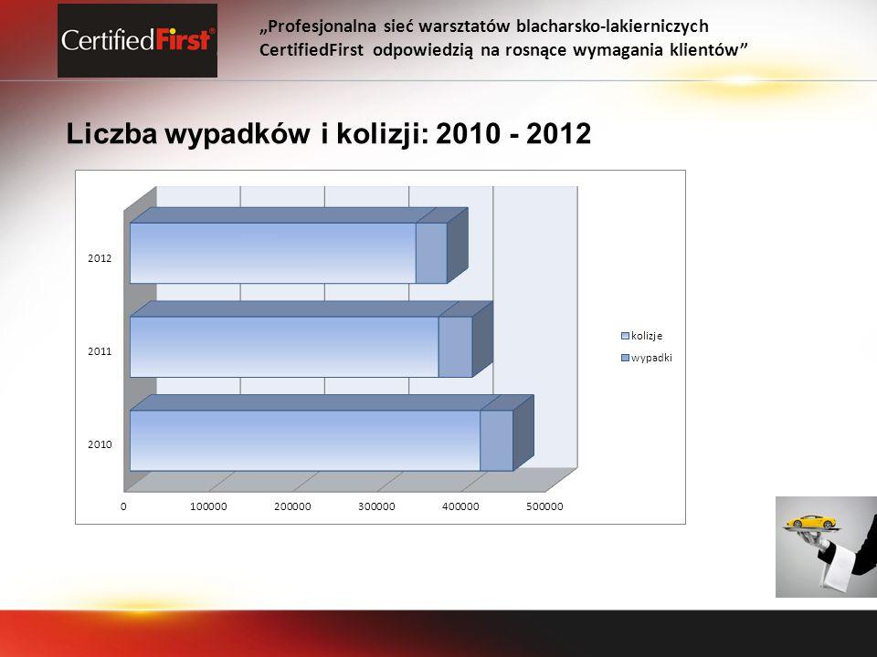 Liczba wypadków i kolizji: 2010 - 2012