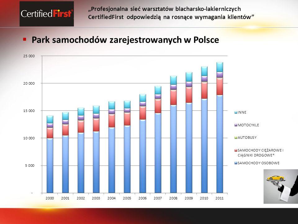 Park samochodów zarejestrowanych w Polsce