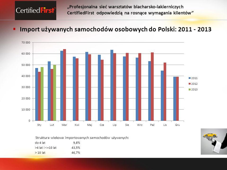 Import używanych samochodów osobowych do Polski: 2011 - 2013