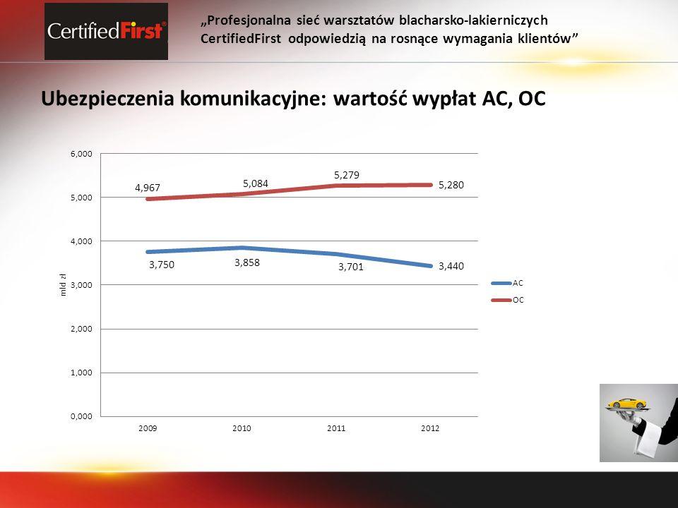 Ubezpieczenia komunikacyjne: wartość wypłat AC, OC