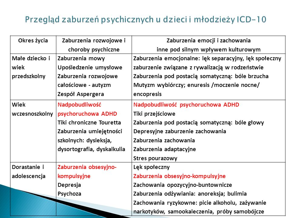 Przegląd zaburzeń psychicznych u dzieci i młodzieży ICD-10