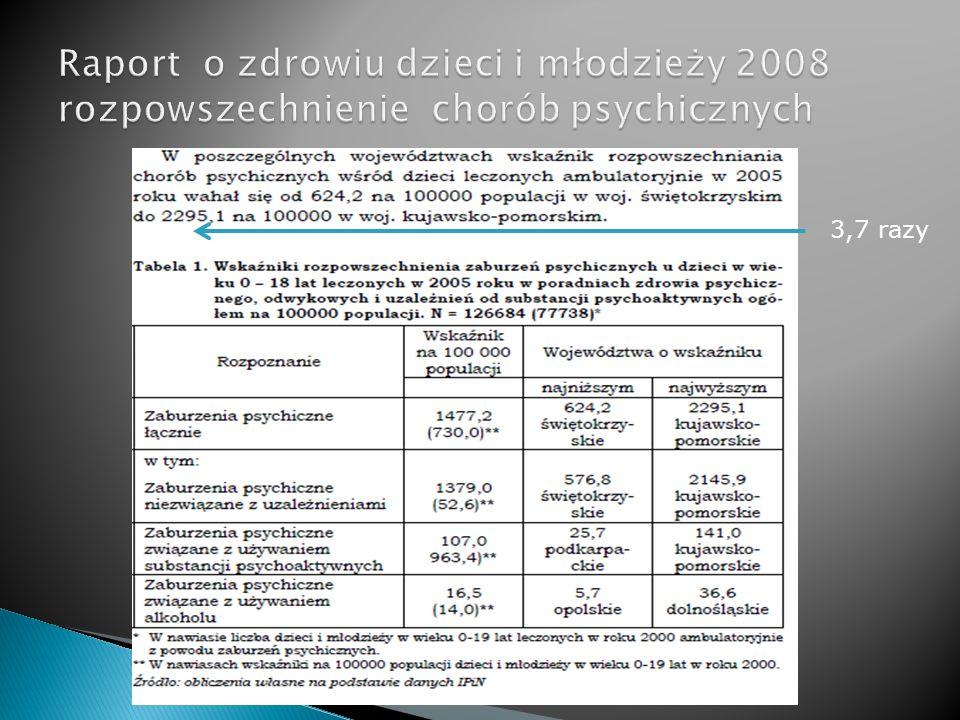 Raport o zdrowiu dzieci i młodzieży 2008 rozpowszechnienie chorób psychicznych