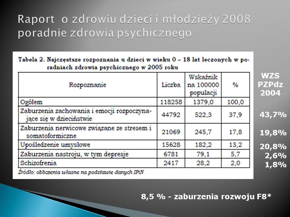 Raport o zdrowiu dzieci i młodzieży 2008 poradnie zdrowia psychicznego