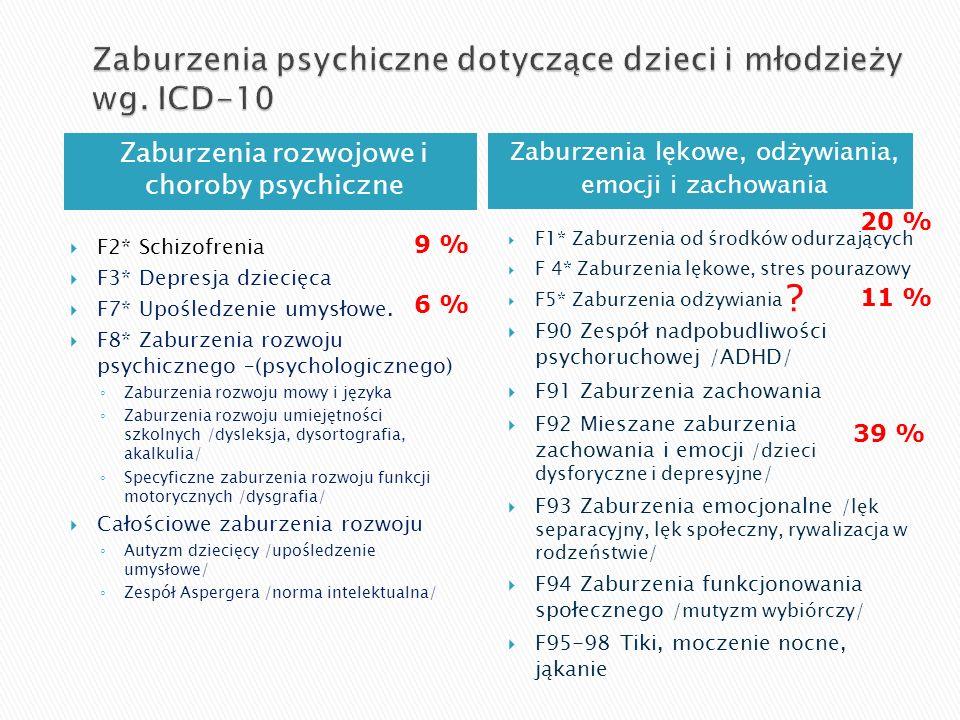 Zaburzenia psychiczne dotyczące dzieci i młodzieży wg. ICD-10