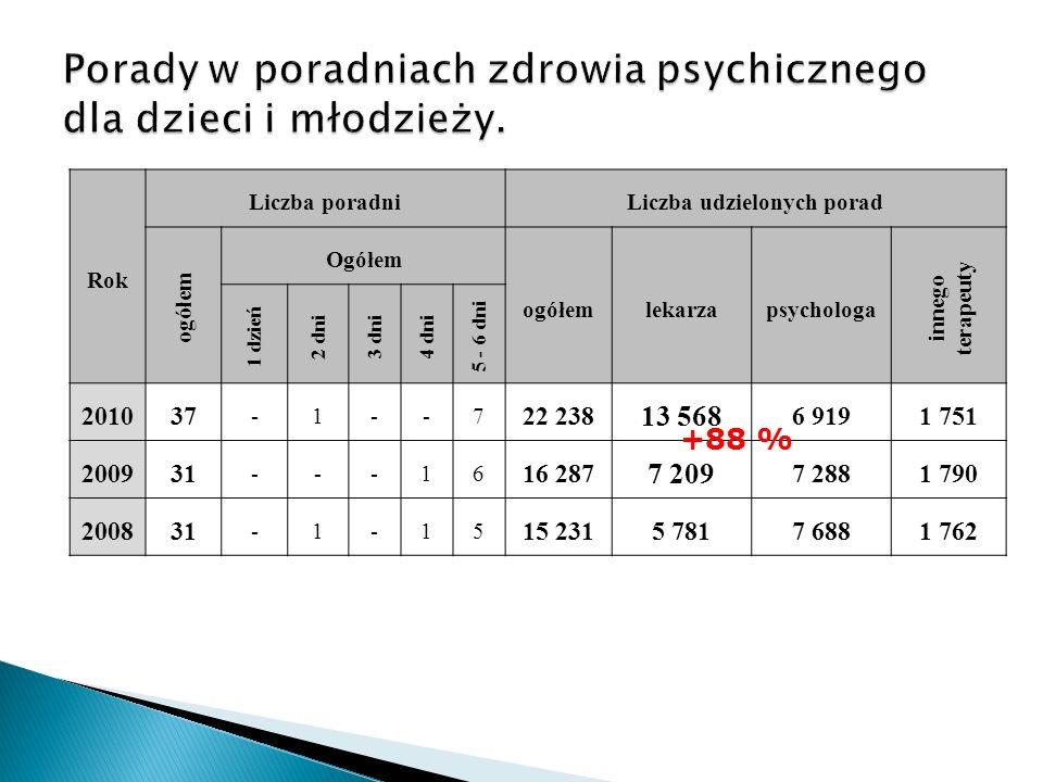 Porady w poradniach zdrowia psychicznego dla dzieci i młodzieży.