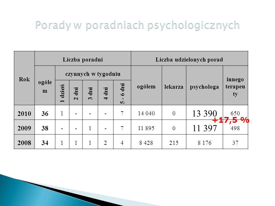 Porady w poradniach psychologicznych