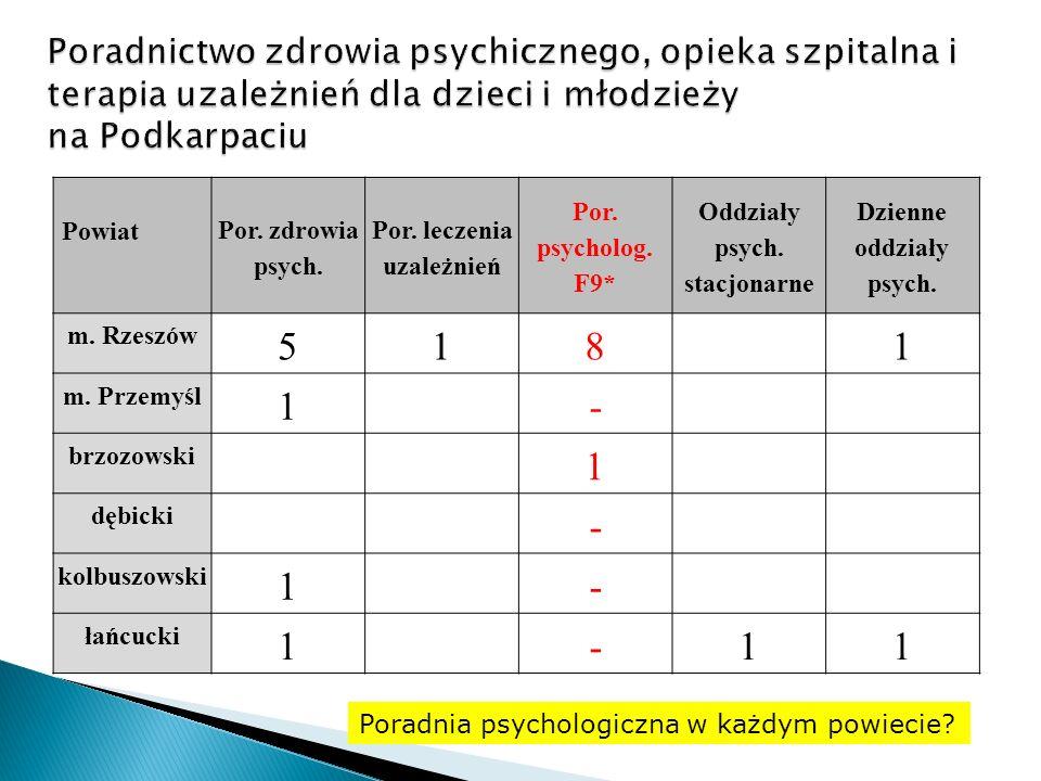 Poradnictwo zdrowia psychicznego, opieka szpitalna i terapia uzależnień dla dzieci i młodzieży na Podkarpaciu
