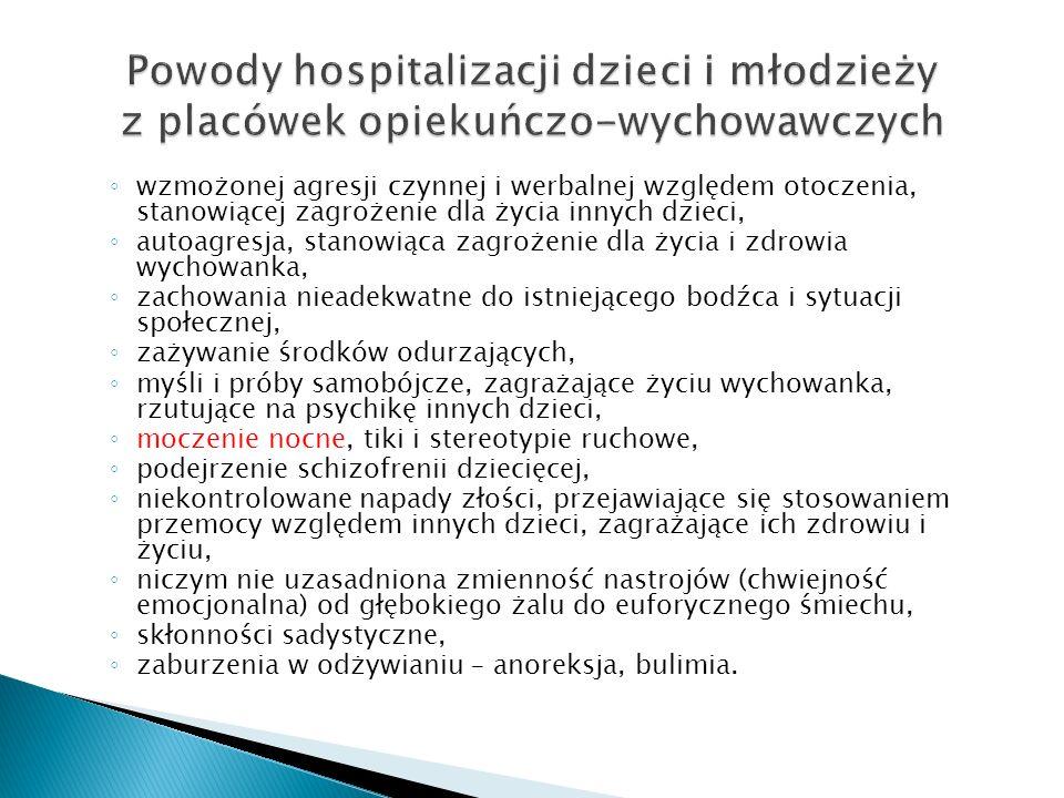 Powody hospitalizacji dzieci i młodzieży z placówek opiekuńczo-wychowawczych
