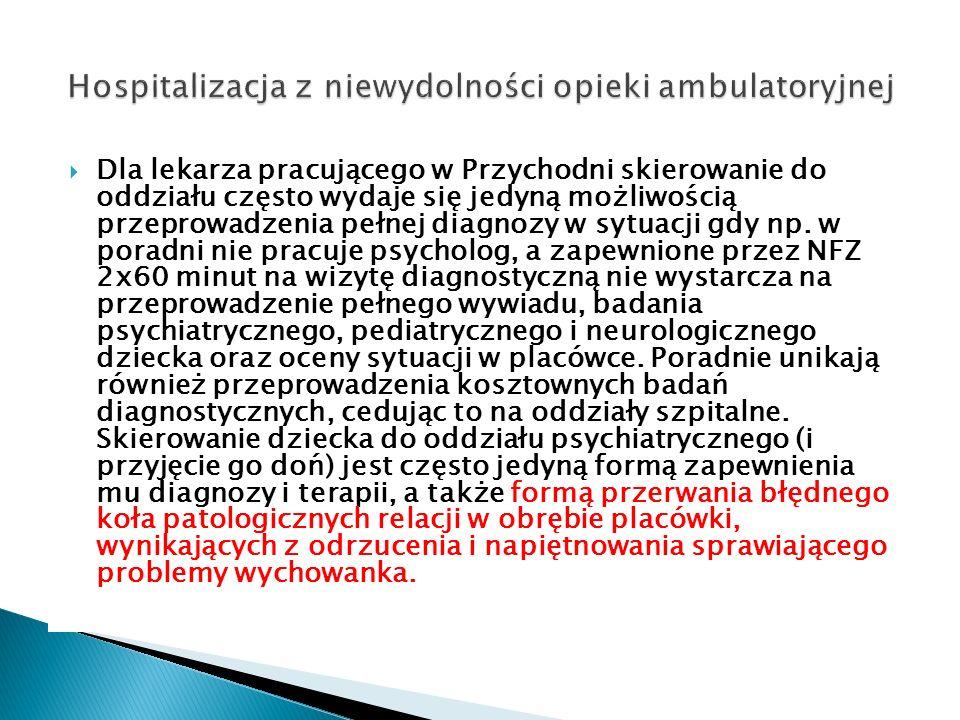 Hospitalizacja z niewydolności opieki ambulatoryjnej