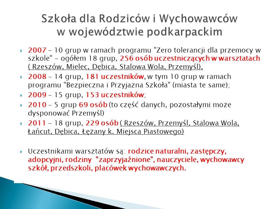 Szkoła dla Rodziców i Wychowawców w województwie podkarpackim