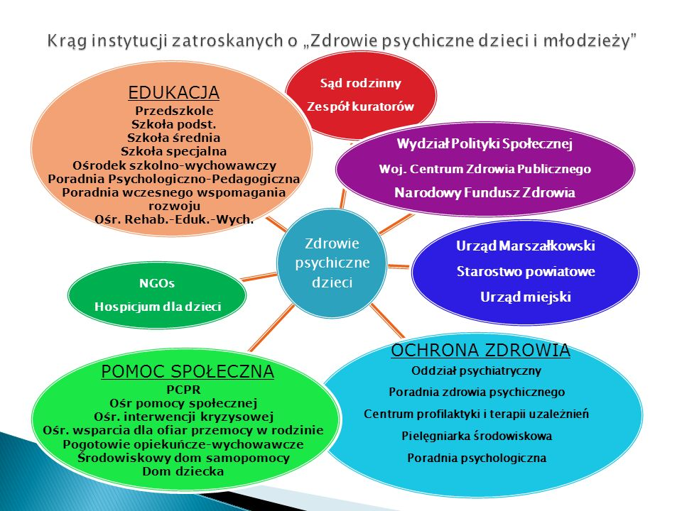 """Krąg instytucji zatroskanych o """"Zdrowie psychiczne dzieci i młodzieży"""