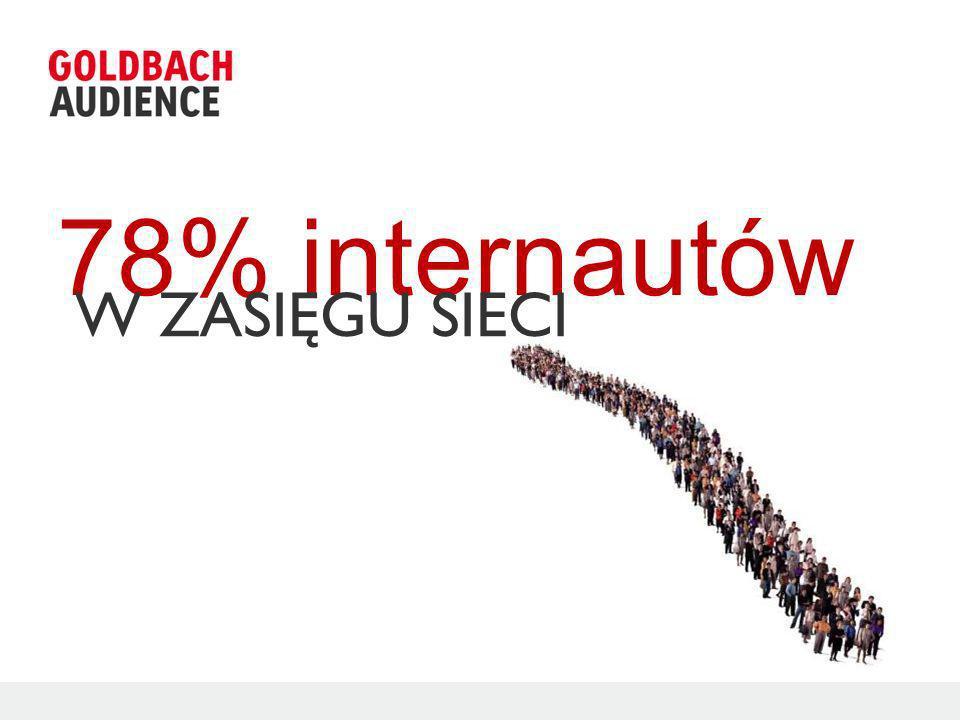 78% internautów W ZASIĘGU SIECI