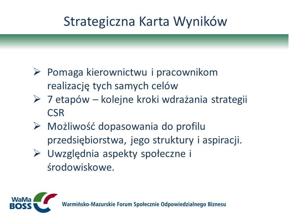 Strategiczna Karta Wyników