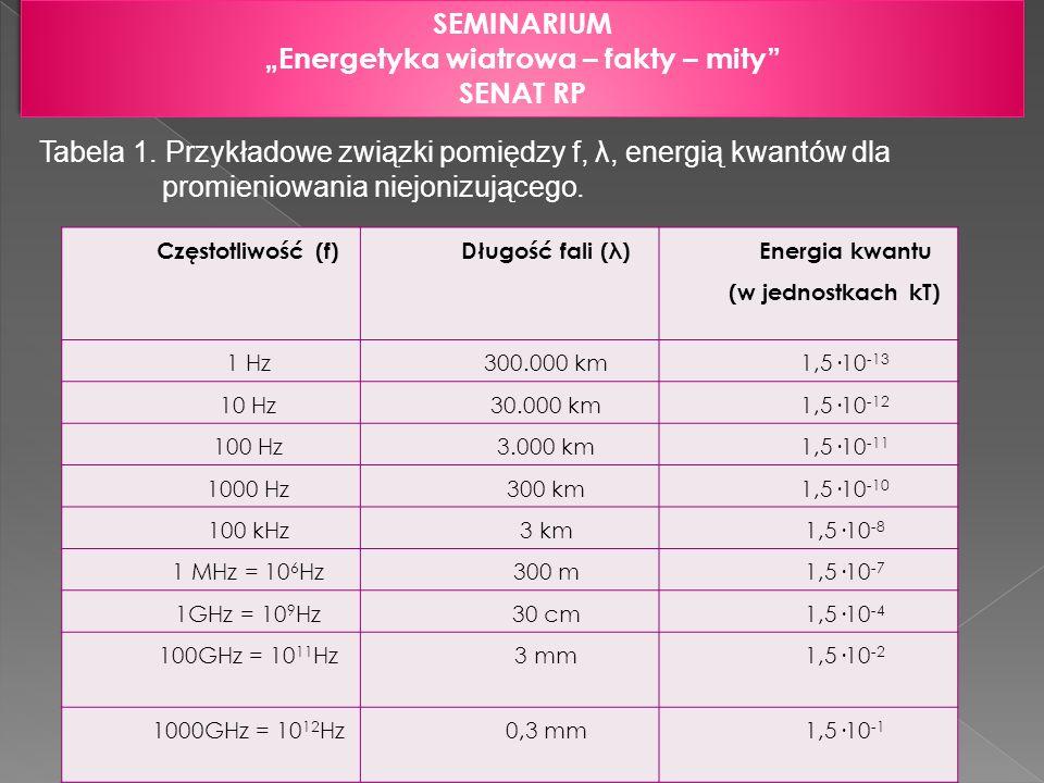 """""""Energetyka wiatrowa – fakty – mity Energia kwantu (w jednostkach kT)"""
