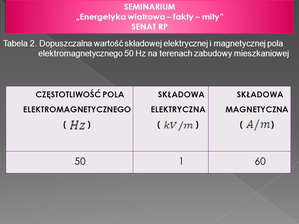 "50 1 60 SEMINARIUM ""Energetyka wiatrowa – fakty – mity SENAT RP"