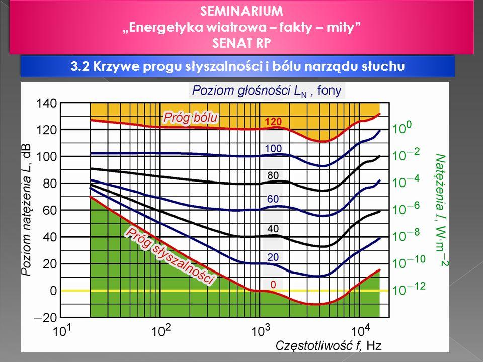 """""""Energetyka wiatrowa – fakty – mity SENAT RP"""