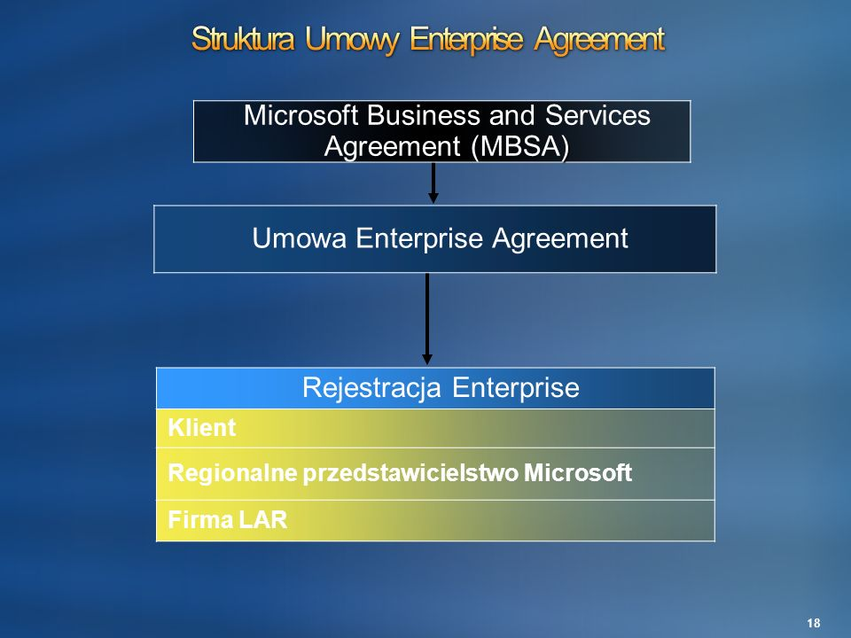 Struktura Umowy Enterprise Agreement