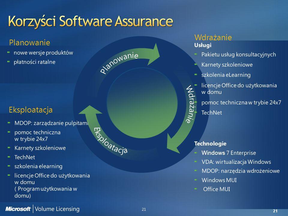 Korzyści Software Assurance