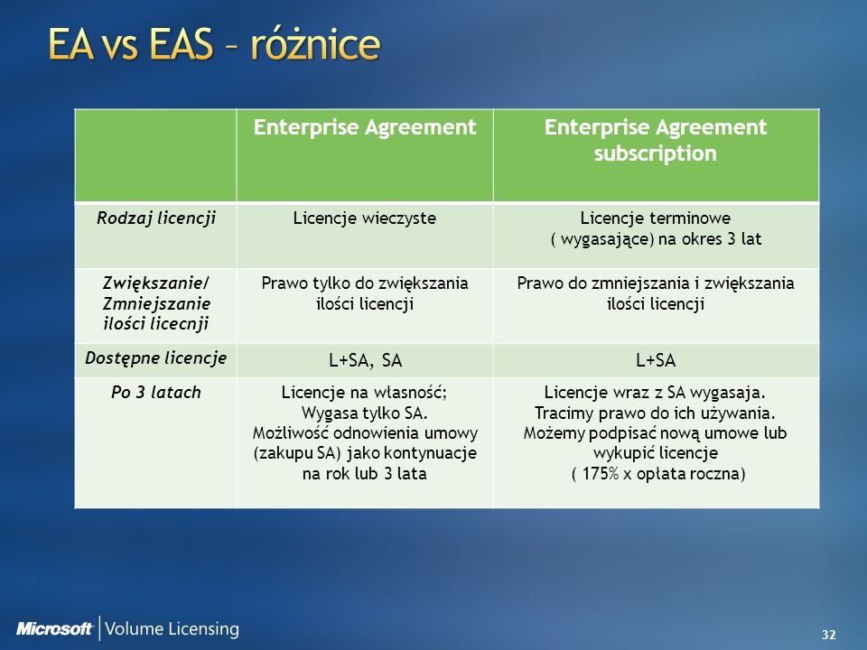 EA vs EAS – różnice Enterprise Agreement