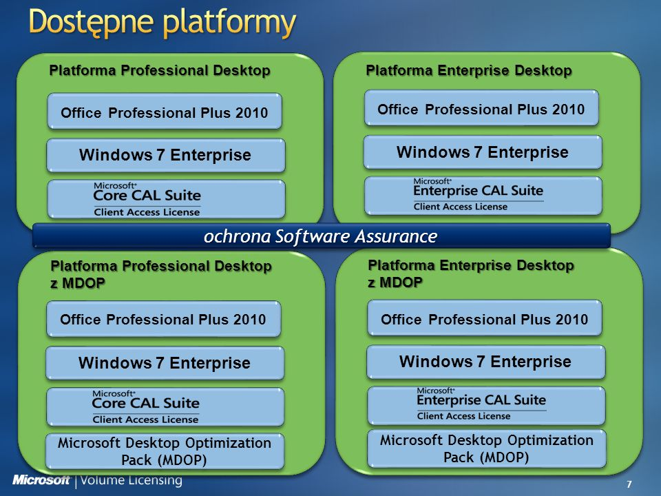 Dostępne platformy ochrona Software Assurance Windows 7 Enterprise