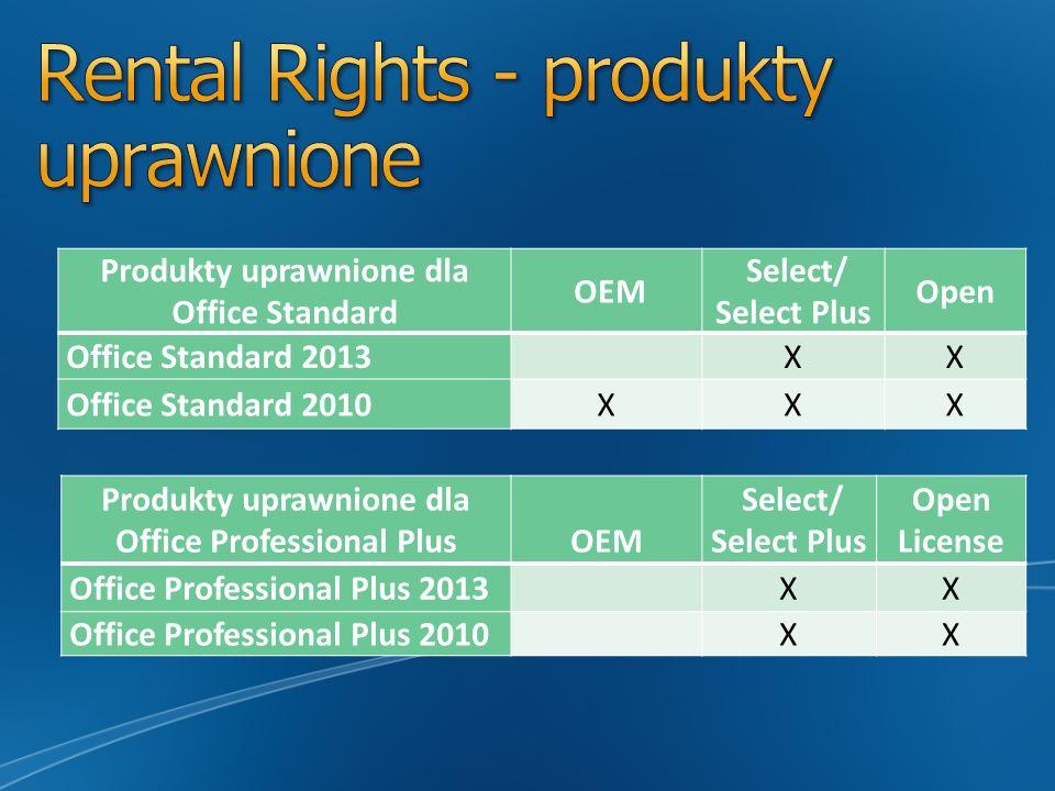 Rental Rights - produkty uprawnione