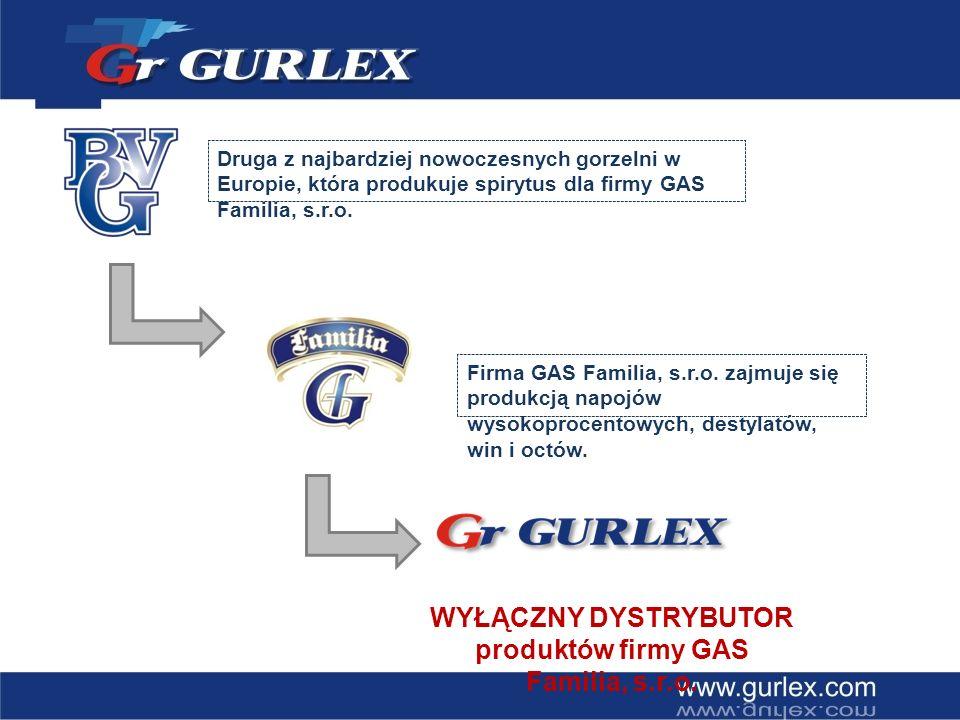 produktów firmy GAS Familia, s.r.o.