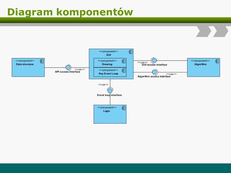 Diagram komponentów