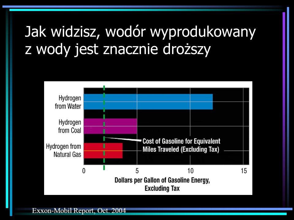 Jak widzisz, wodór wyprodukowany z wody jest znacznie droższy